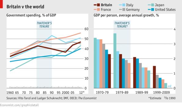 Thatcher's legacy