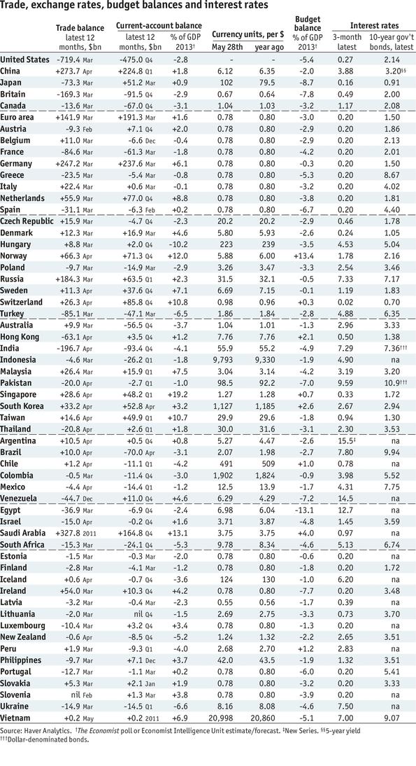 trade exchange rates budget balances and interest rates