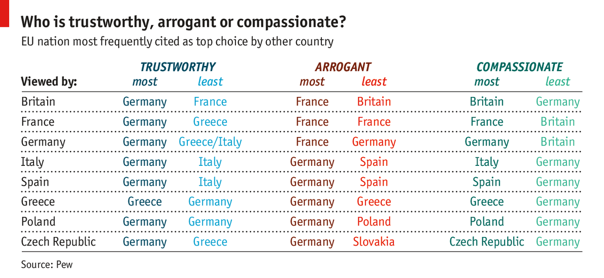 Polls apart what europeans think of each other graphic detail urtaz Images