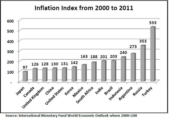 On the meaning of inflation