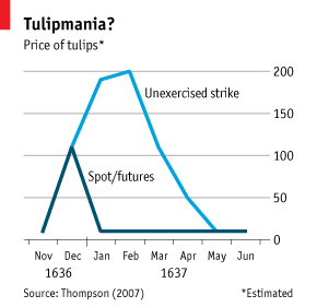 Economic Historywas Tulipmania Irrational