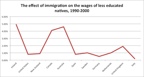 effects of illegal immigrants in malaysia The effects of immigration on the total output and income of the us economy can be studied by comparing output per worker and employment in states that have had large immigrant inflows with data from states that have few new foreign-born workers.