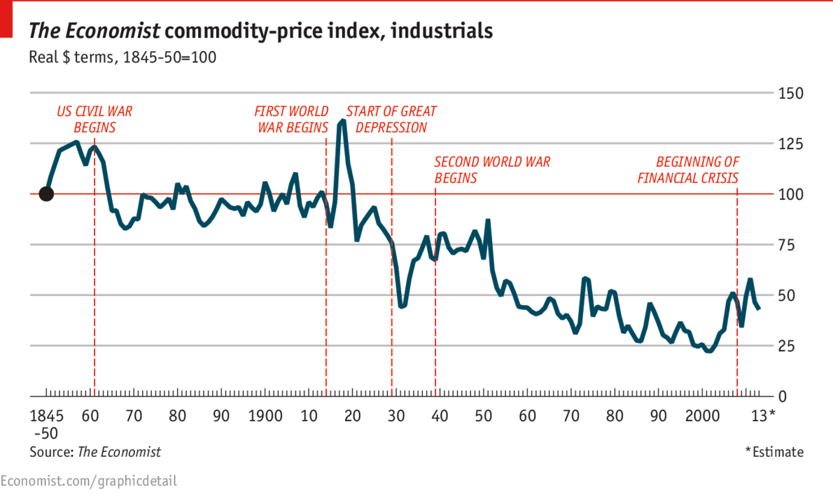 Daily Chartmore Valleys Than Hills Commodity Prices