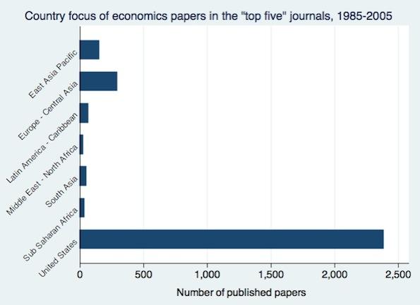 economy term papers