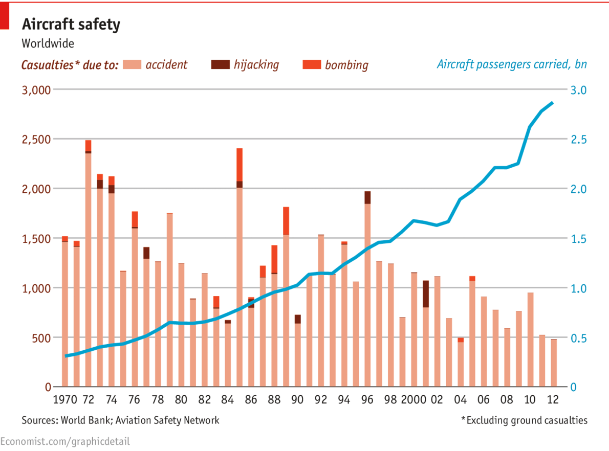 Aviation Safety Network #