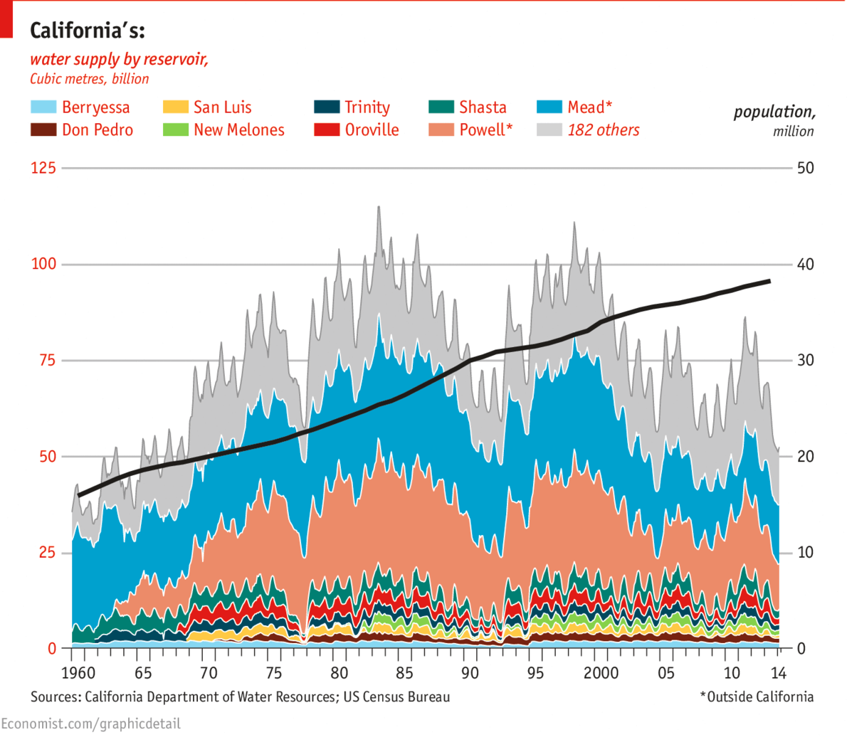 Daily Chartparched The Depths Of California S Drought