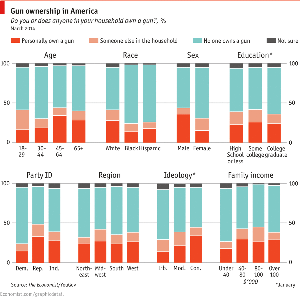 gun ownership in america