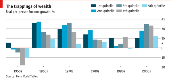 Do Poor Countries Really Get Richer Poverty Traps - Is haiti the poorest country in the world