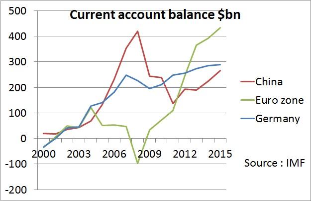 Resultado de imagen de europe surplus