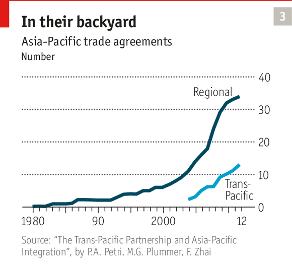 Americas Big Bet Free Trade Pacts