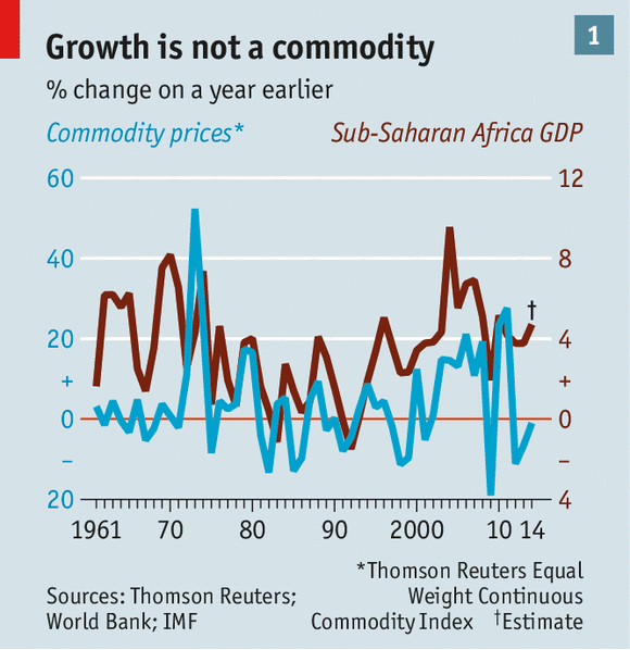 The twilight of the resource curse african economic growth little wonder then that as a rule when prices for natural resources and export crops have been high growth has been good when they have dipped gumiabroncs Image collections