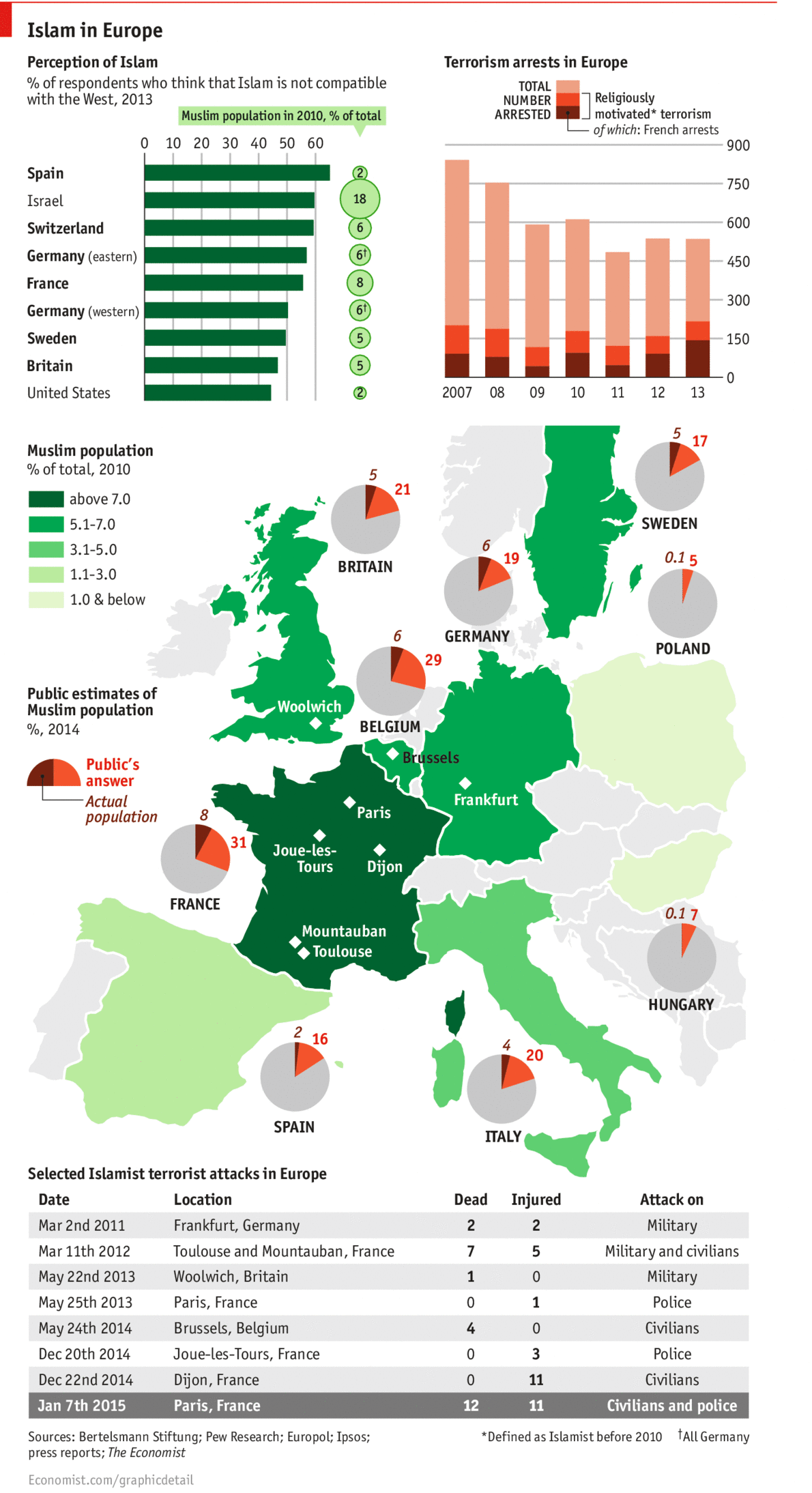 Islam In Europe Daily Chart - Islamic population in world