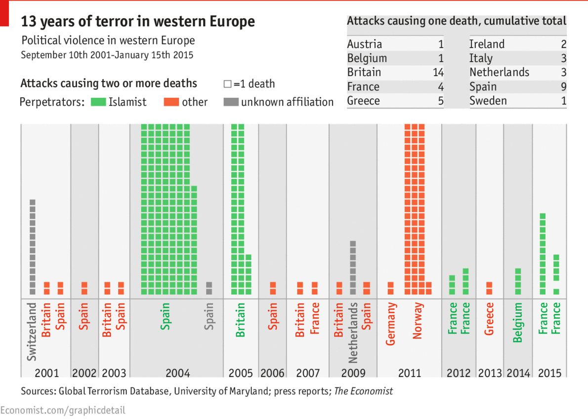 Terror attacks - Daily chart