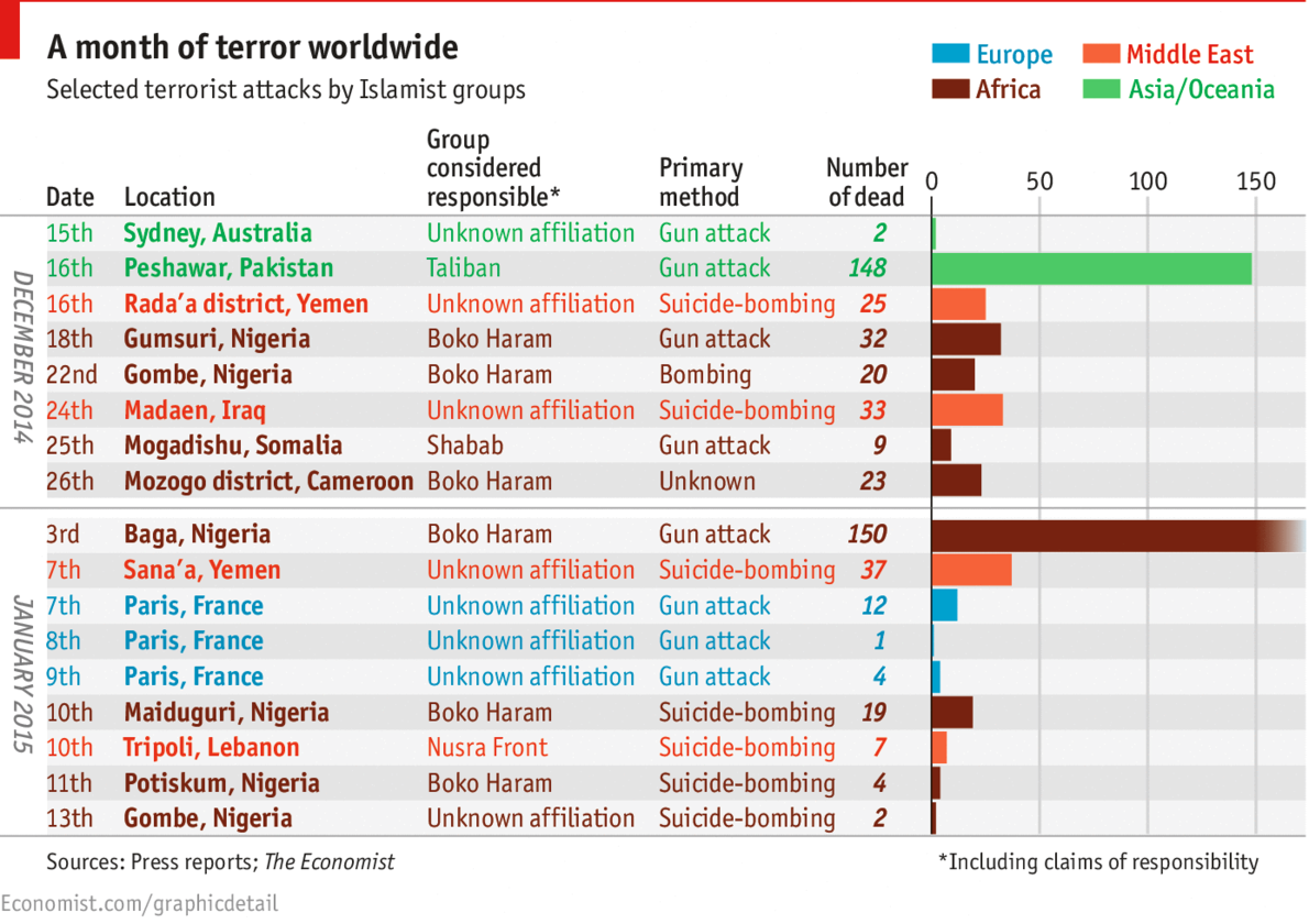 the issue of islamic terrorist groups in indonesia International terrorism: threat, policy, and response of cross-national links among different terrorist organizations, which may involve combinations of military training, funding, technology transfer, or political advice looming over the entire issue of international terrorism is the.