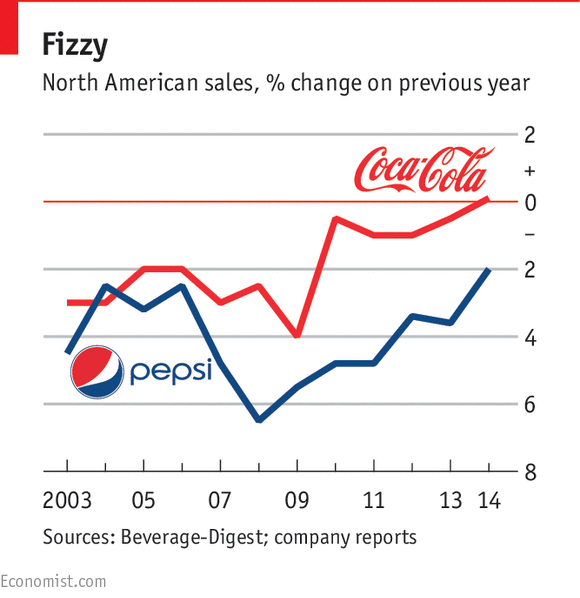 coke and pepsi game theory Coke's simply juices and its lower-priced minute maid are taking share from the fruity concoctions of pepsi's tropicana and coke's sports  game theory graphic.