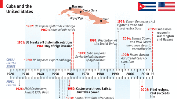 cuban history timeline - Khafre