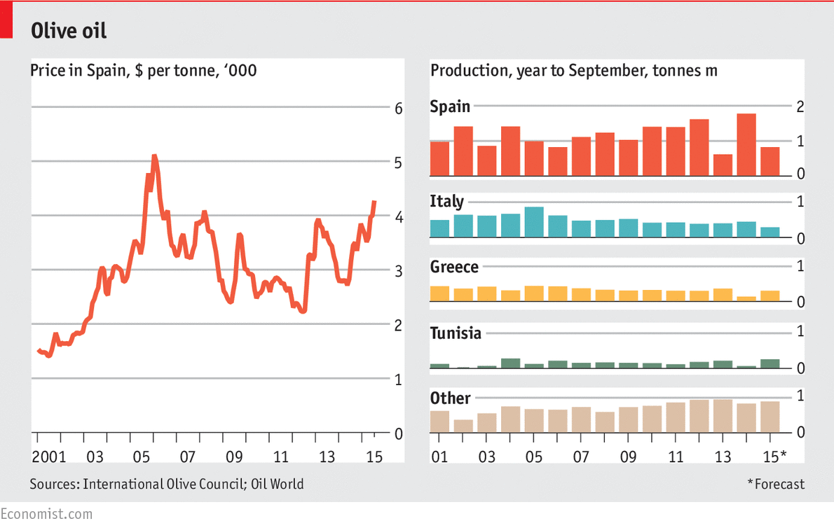 Daily Chart Hard Pressed Olive Oil Dries Up The Economist