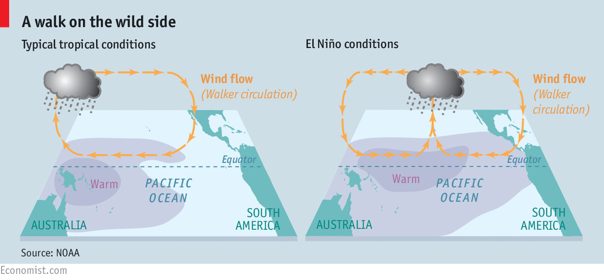 What is El Niño? - The Economist explains