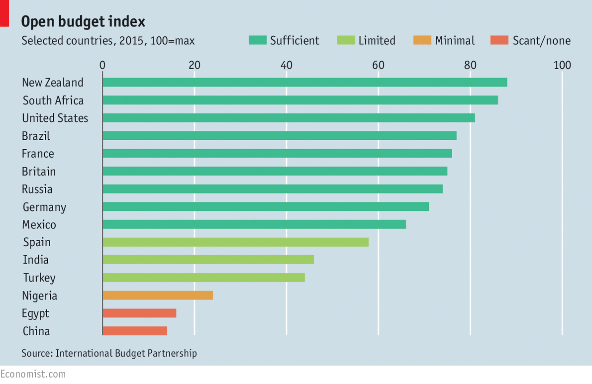 Open budget index print edition economic and financial indicators buycottarizona