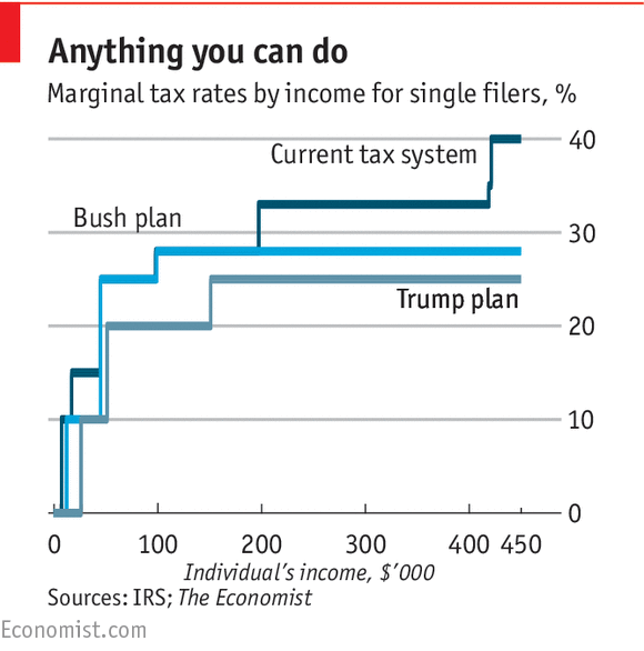 Donald Trump's Tax Plan Is A Fantasy