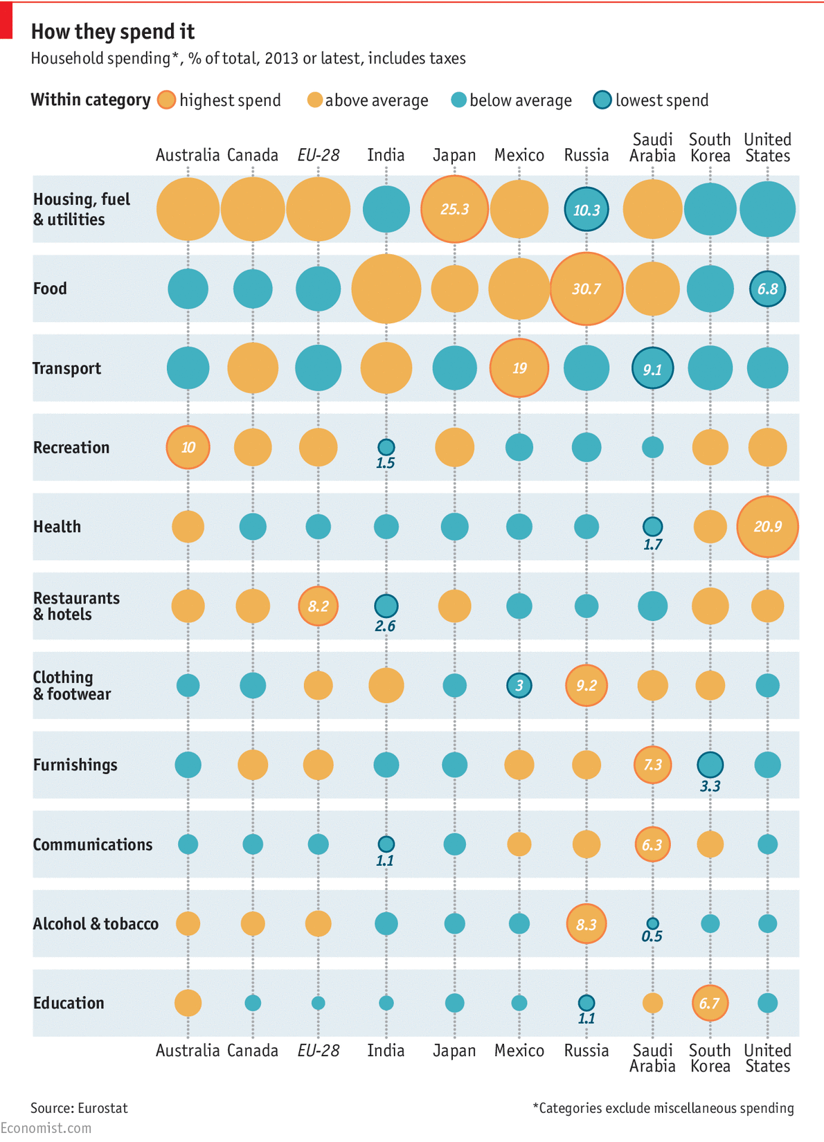 How Countries Spend Their Money Daily Chart