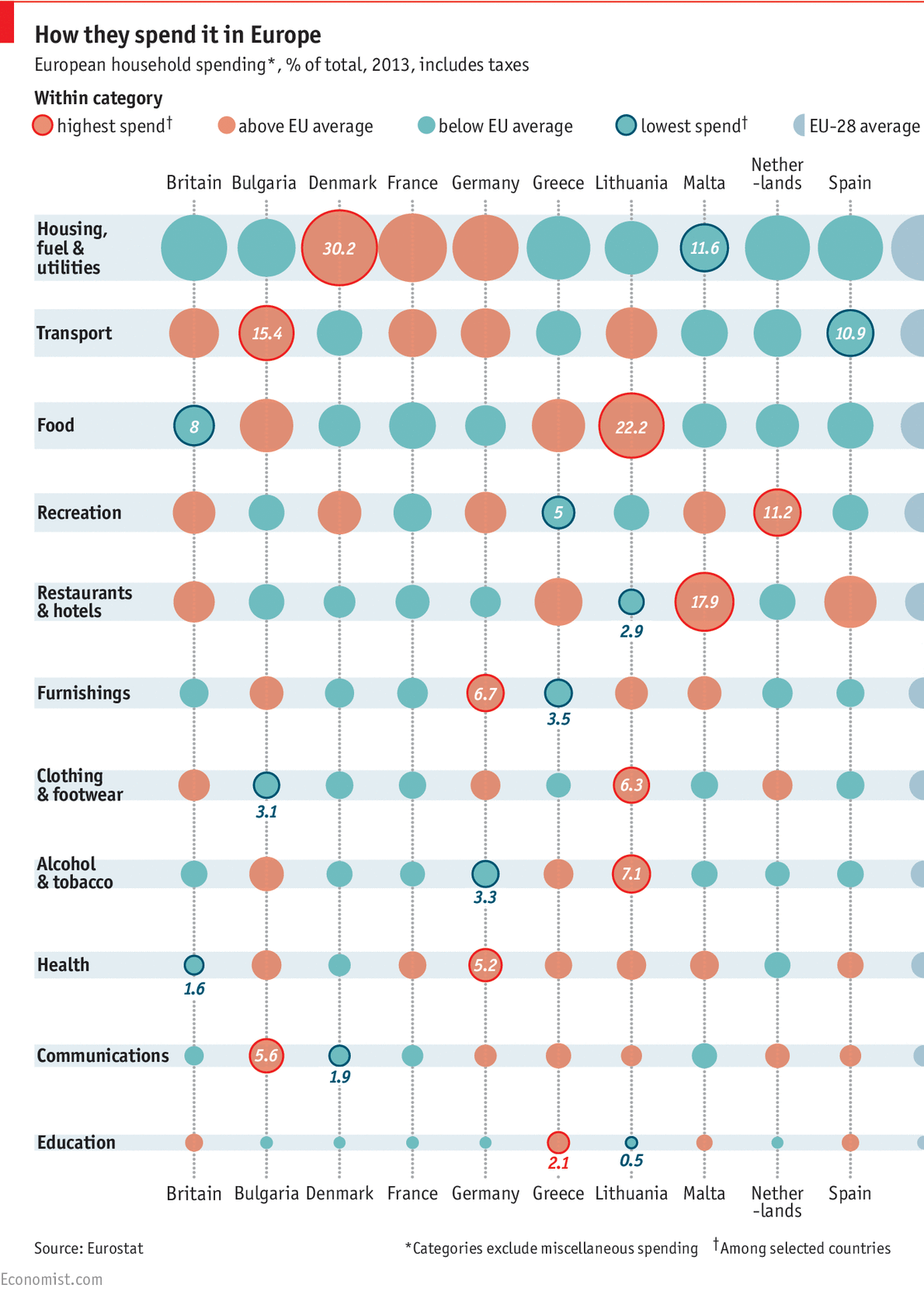 How much money is spent on clothing each year?