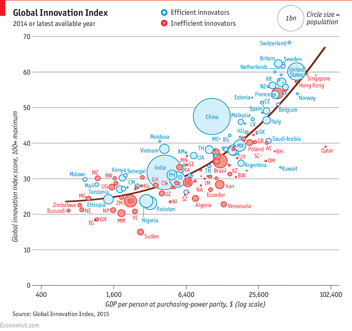 the innovation game - global innovation rankings