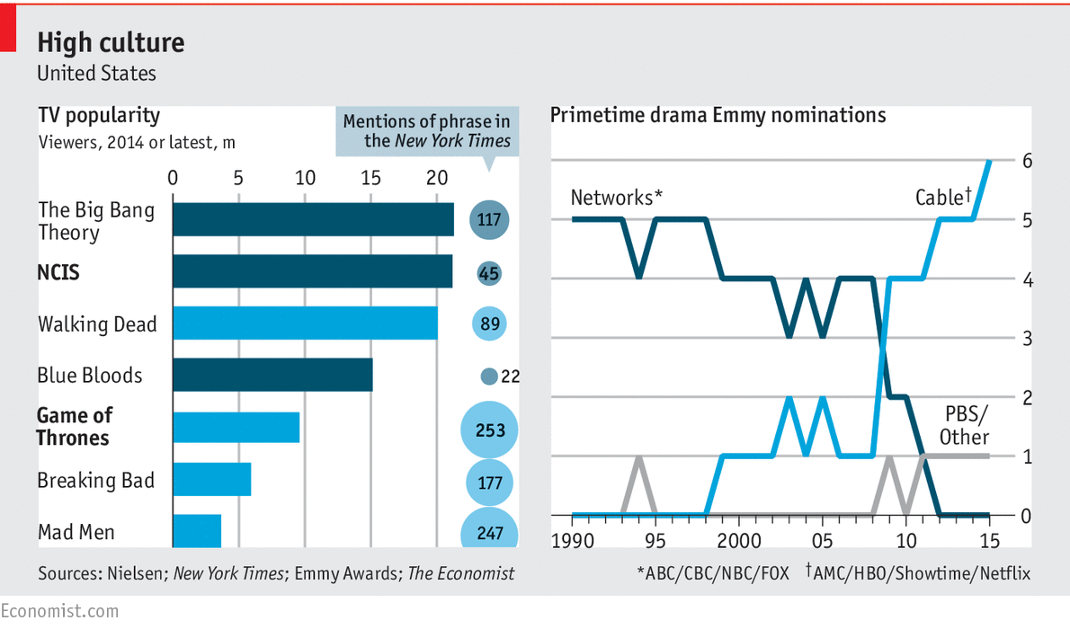 Economist tv popularity statistics