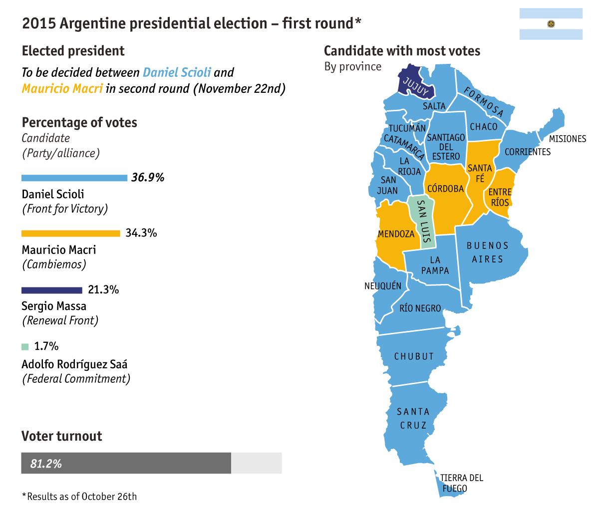 2015 Argentine presidential election secondround result Mauricio