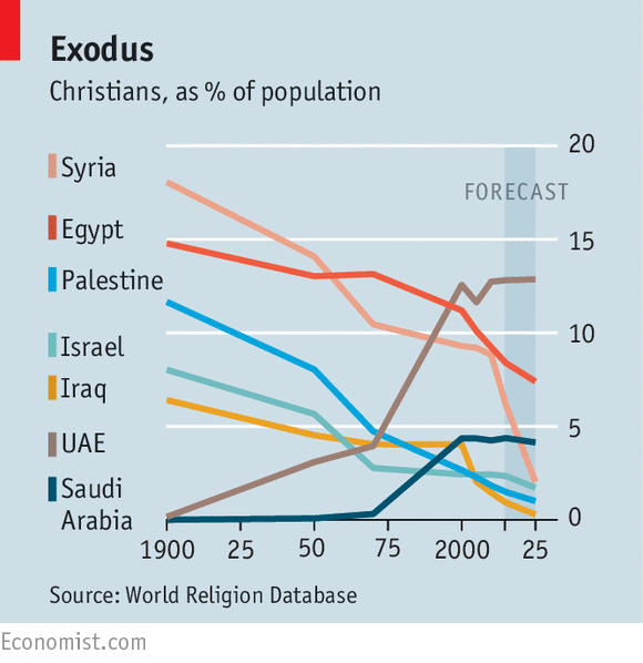 And Then There Were None Christians In The Middle East - Top 10 religion population in world