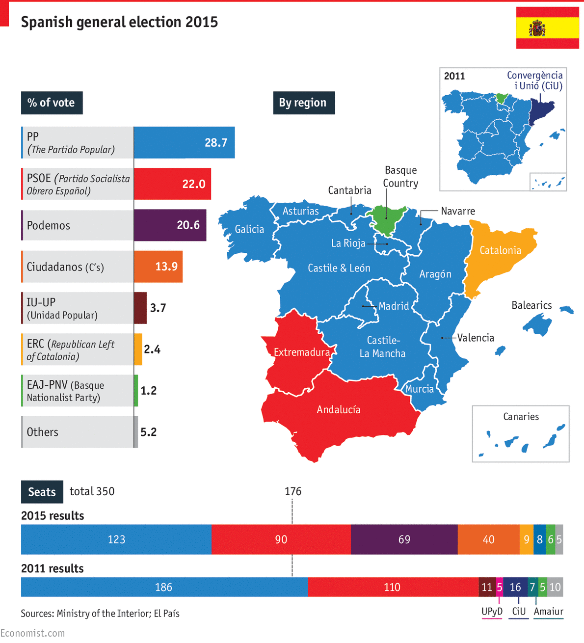 Spain Ushers In An Era Of Coalition Government Spanish Politics - Spain political map