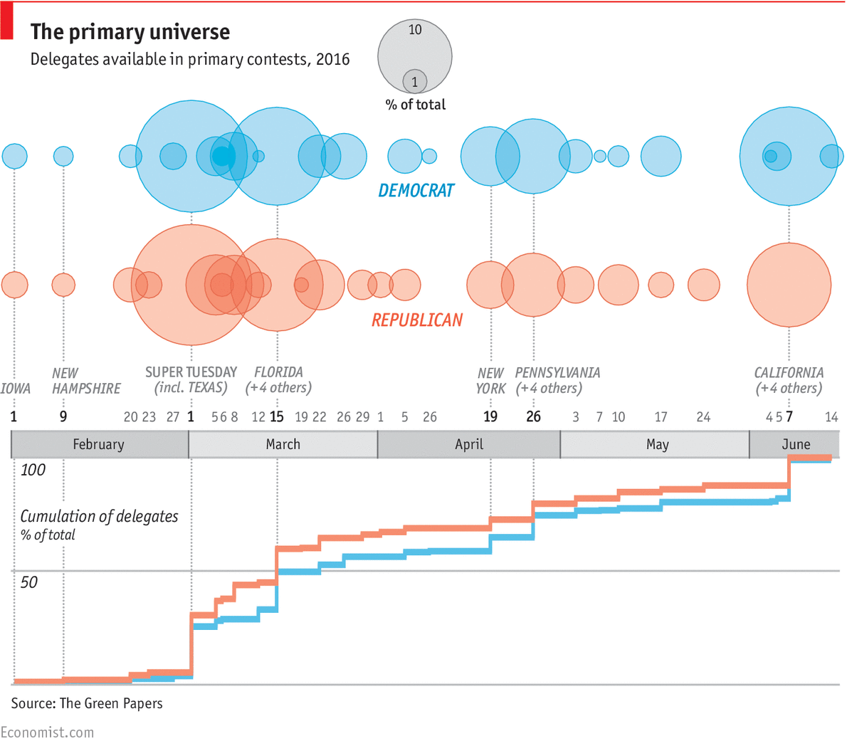 How America's presidential candidates are chosen