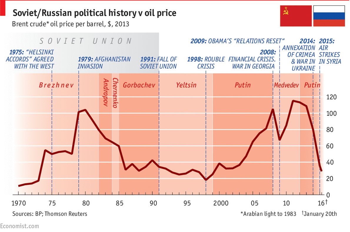 Image result for putin and price of oil