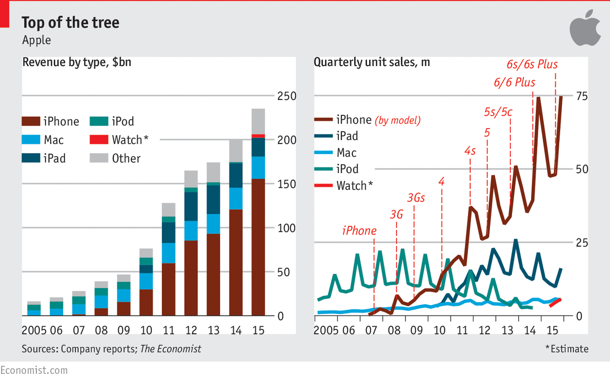 Apple S Winning Streak Is Soon To End Daily Chart