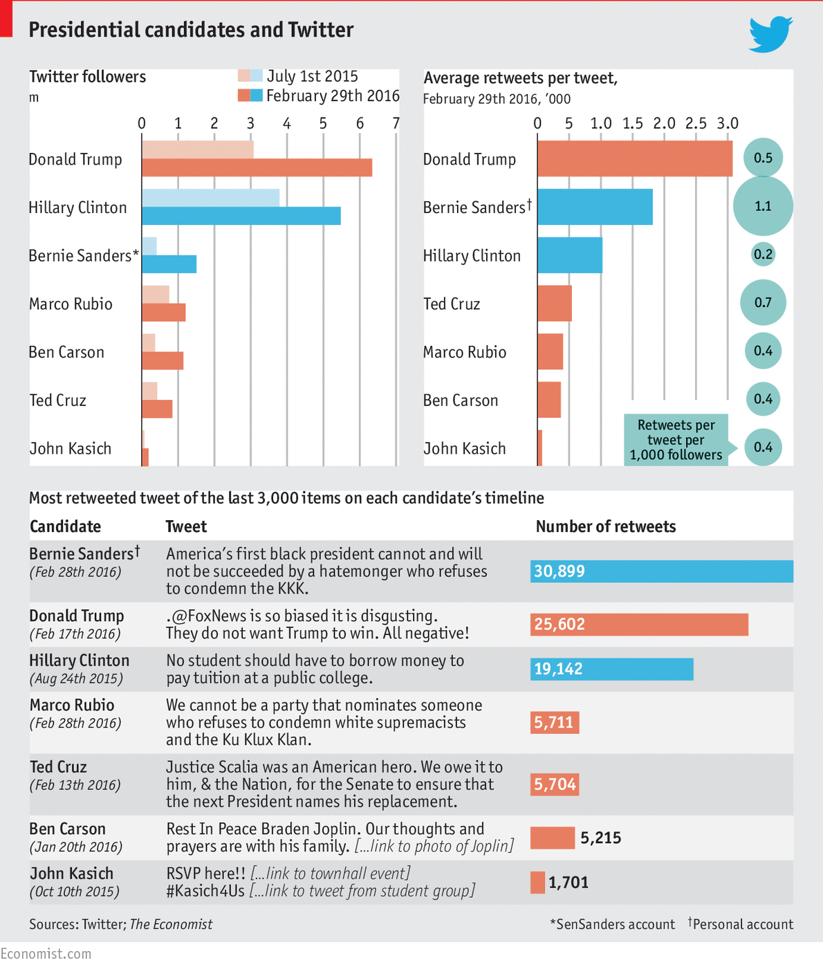 American presidential candidates and social media - Daily chart