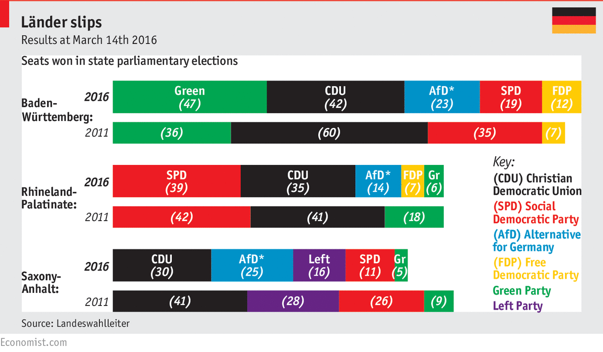 Political system of germany
