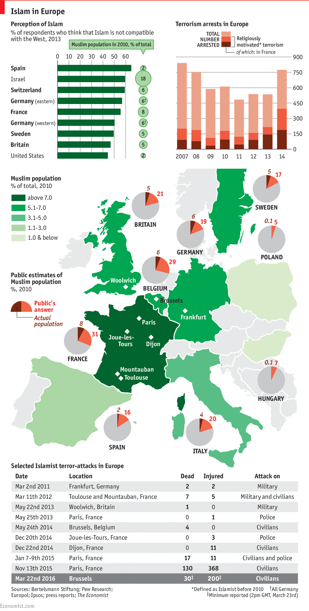 Islam In Europe Perception And Reality Daily Chart - Religion wise population in world 2016