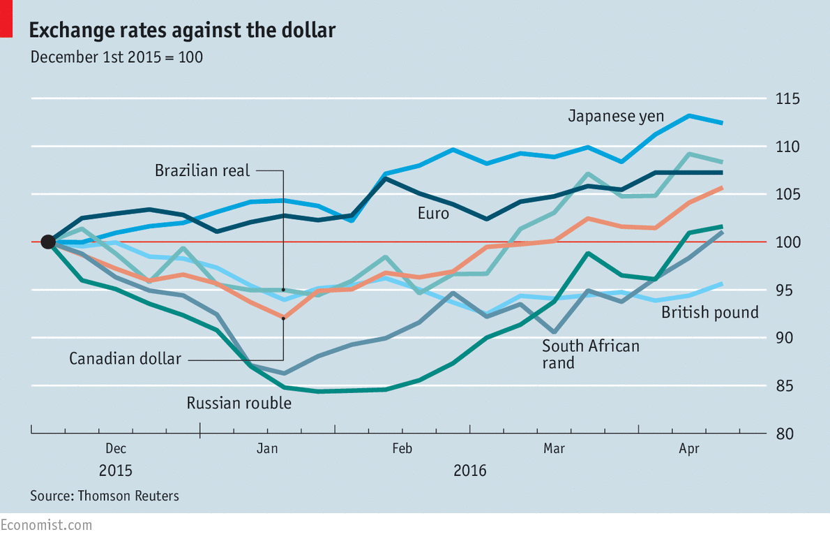 The Dollar Rose Against Other Currencies In Advance Of And Immediately After Federal Reserve S Interest Rate Rise December