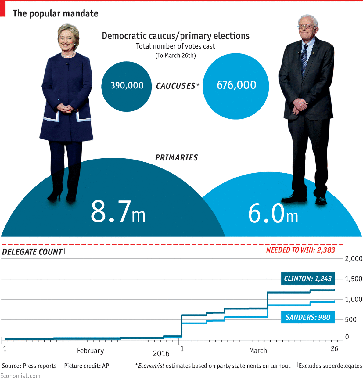 Daily chart: Primaries v caucuses in the Democratic ...