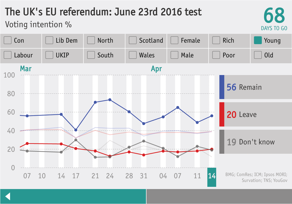 brexit poll latest