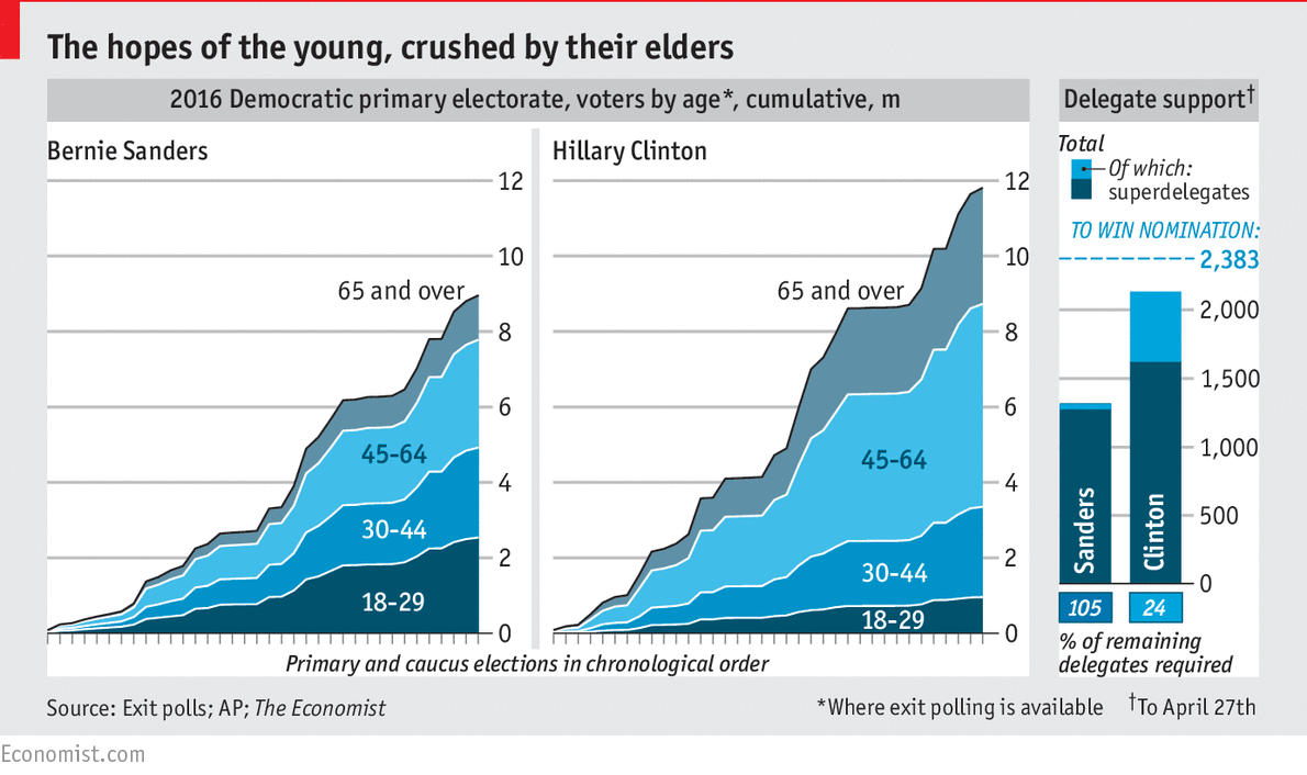 Young V Old Votes For Bernie And Hillary In The 2016 Primaries