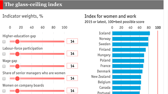 INTERACTIVE: The Bestu2014and Worstu2014places To Be A Working Woman