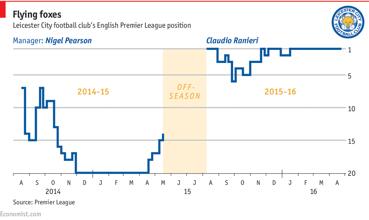 Footballing pay and performance daily chart graphic detail pooptronica