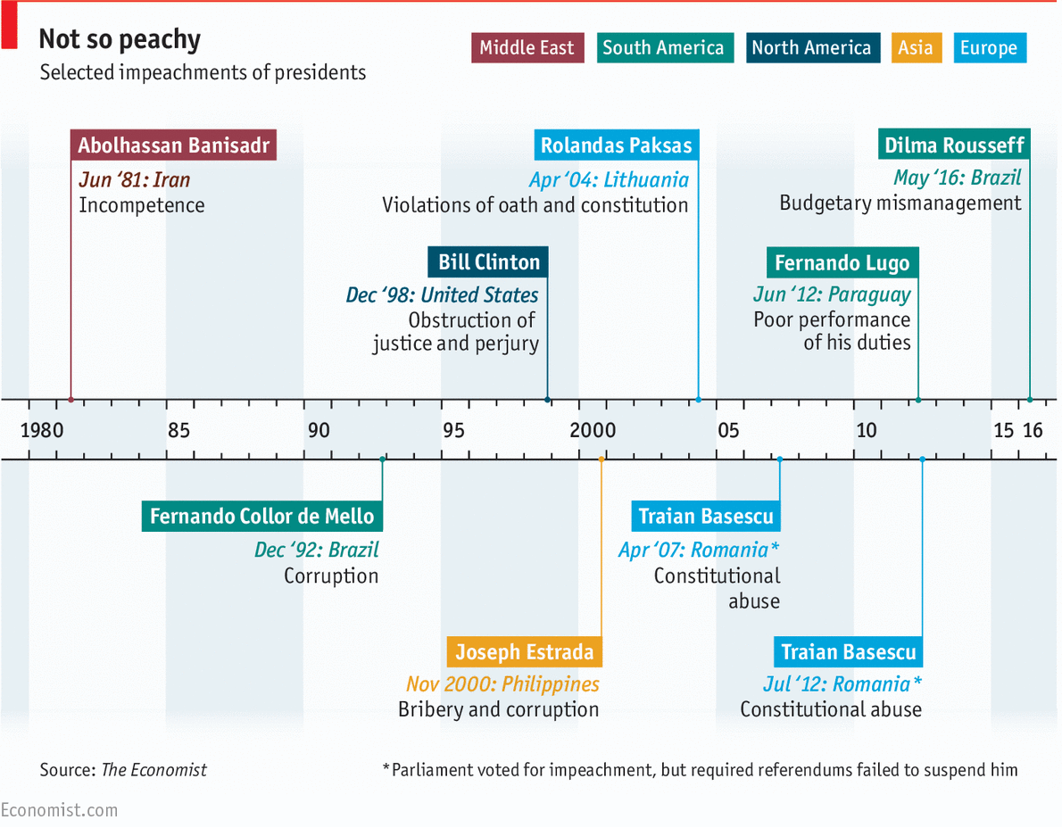 A history of presidential impeachments