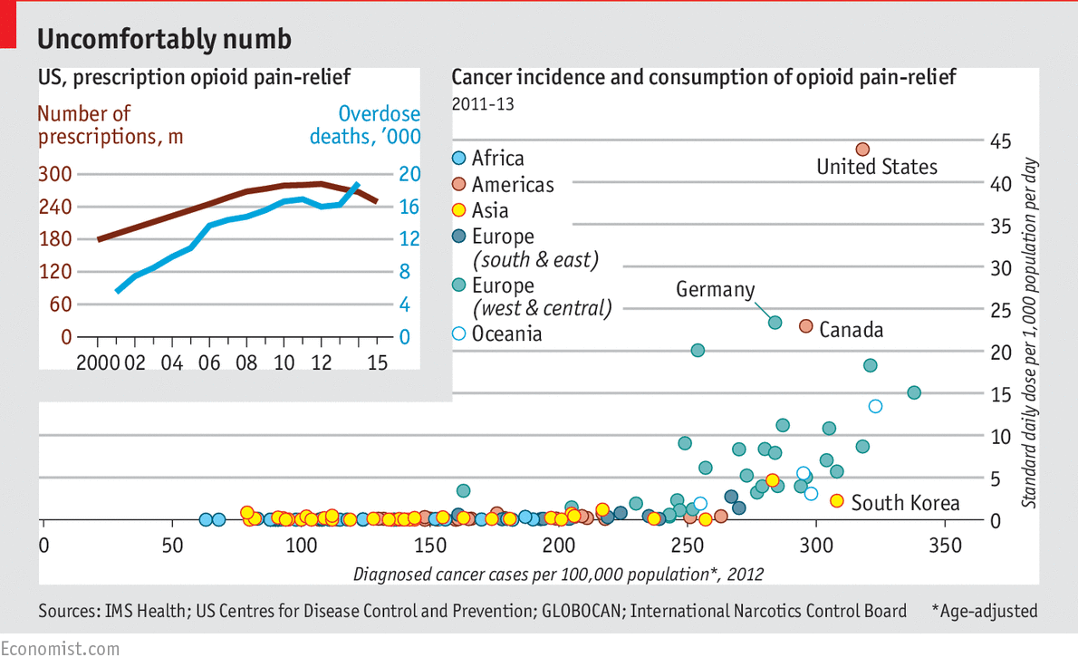 The mismanagement of opioids