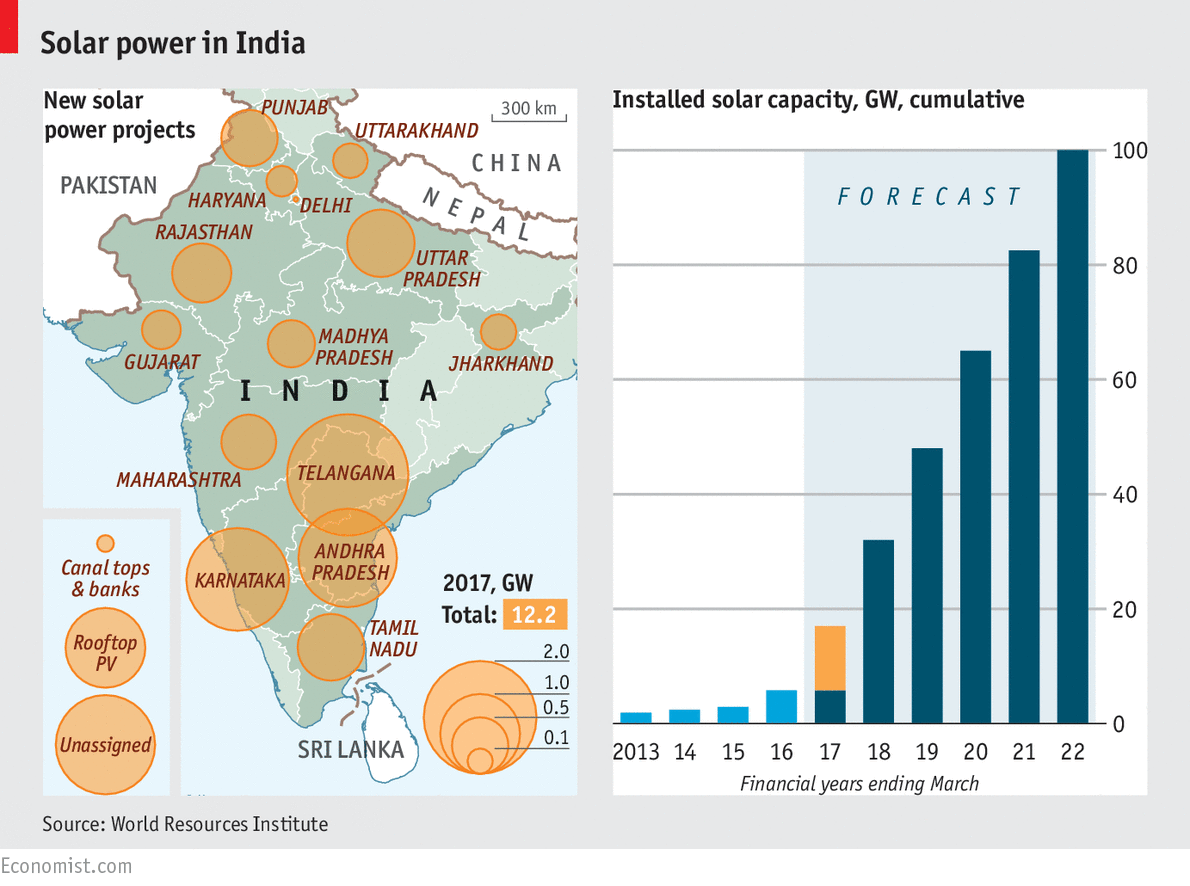 Indian solar power