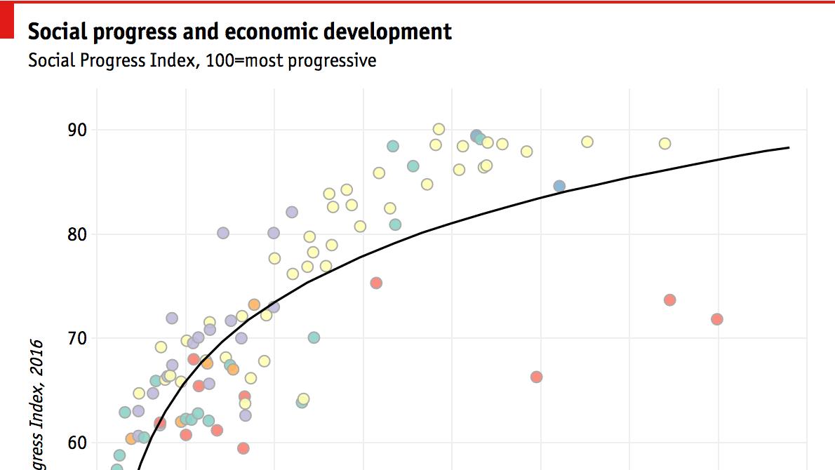 Measuring a progressive society