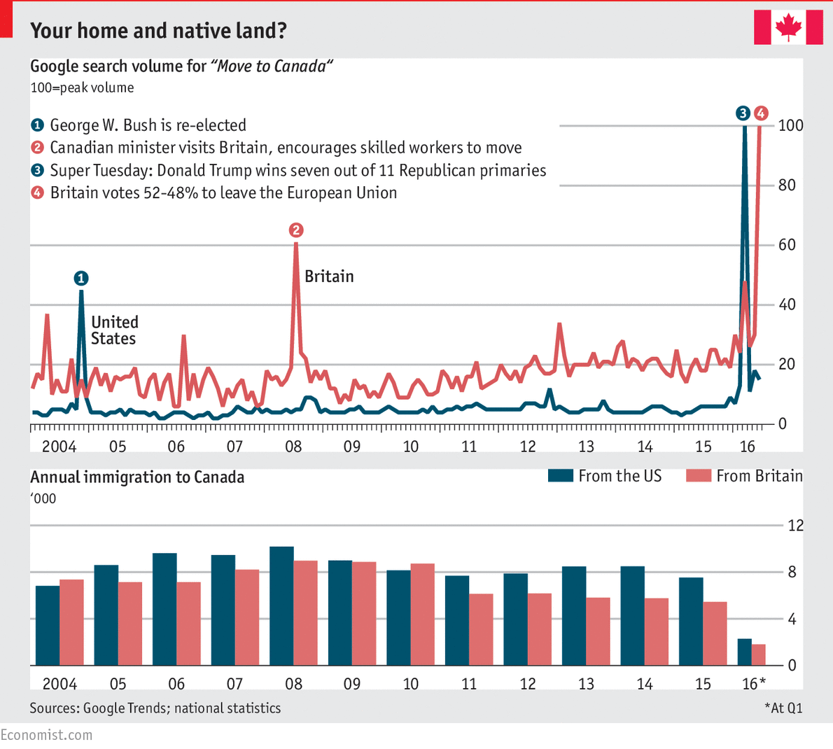 interest in moving to canada is at an all time high daily chart