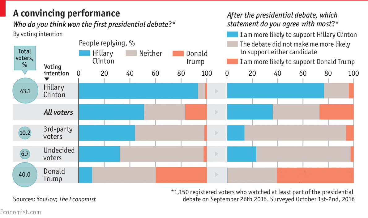 hillary clinton s debate performance may have inflicted a knockout