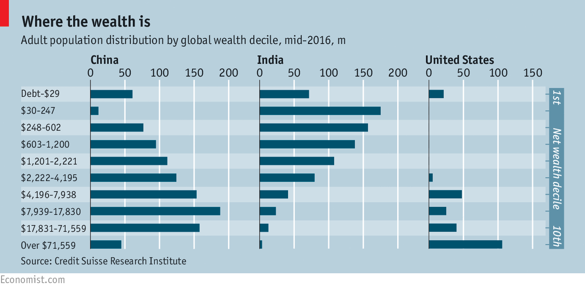 The skew of US and emerging China on wealth is clear (Source: The Economist)